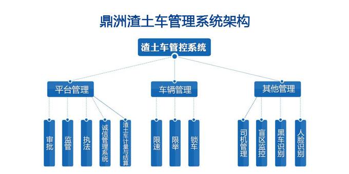 鼎洲渣土运输系统架构